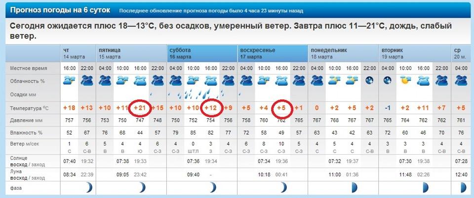 обряду погода в северодвинске на 14 дней от гидрометцентра арендой жилья