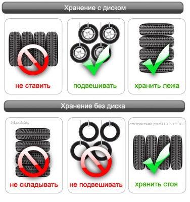 Правильное хранение резины без дисков