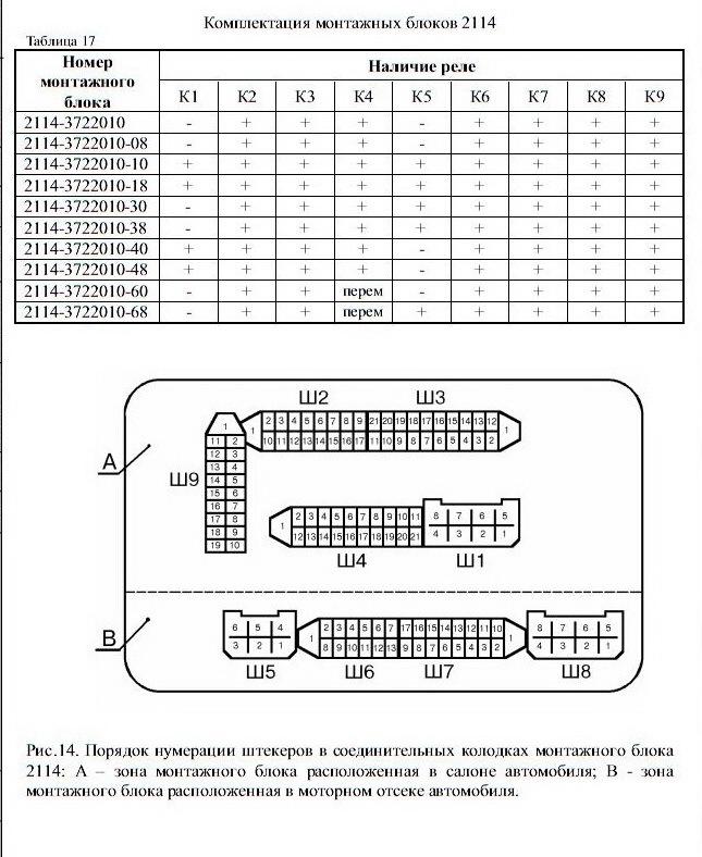 Комплектация монтажных блоков
