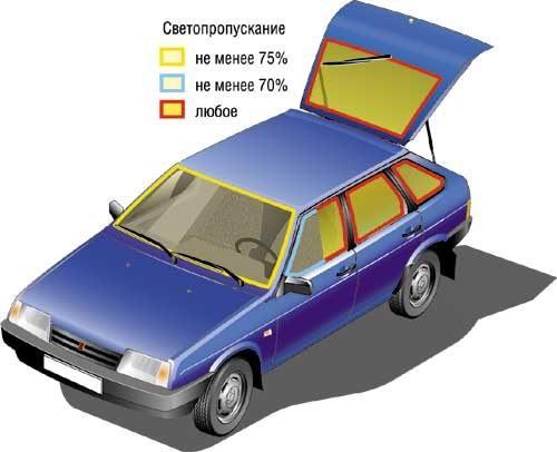 Тонировка авто передних стекол по госту фото