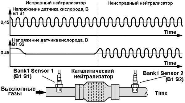 P0420 низкая эффективность катализатора