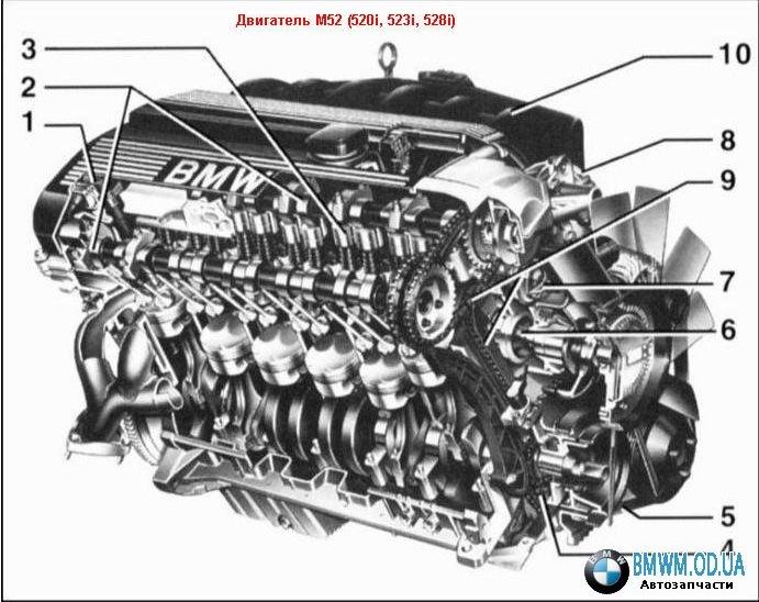 двигателей БМВ М52