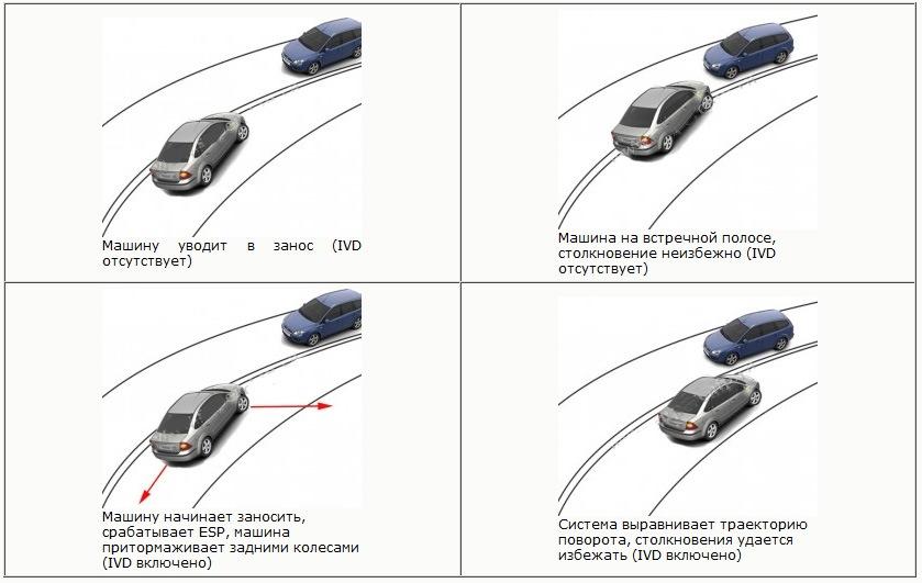 Впечатления от отдельных фишек автомобиля № Система Курсовой  Система курсовой устойчивости esp обеспечивает безопасность управления при наборе скорости и прохождении поворотов Постоянно считывая и оценивая