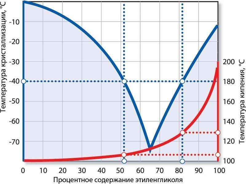 Температура замерзания этиленгликоля в зависимости от концентрации