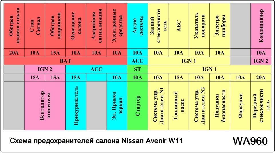 блок предохранителей nissan aveniur 2