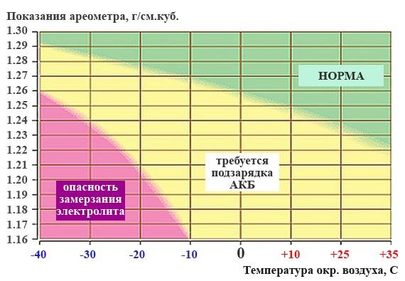 Зависимость плотности электролита от температуры окружающего воздуха