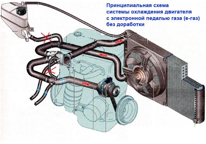 Схема циркуляции охлаждающей жидкости