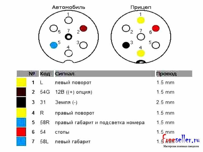 Схема соединения вилки