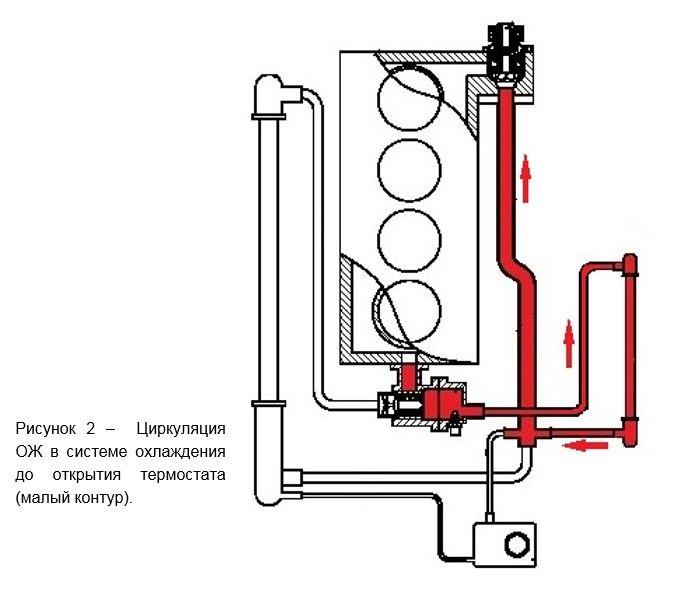 Система охлаждения гранта 8 клапанная