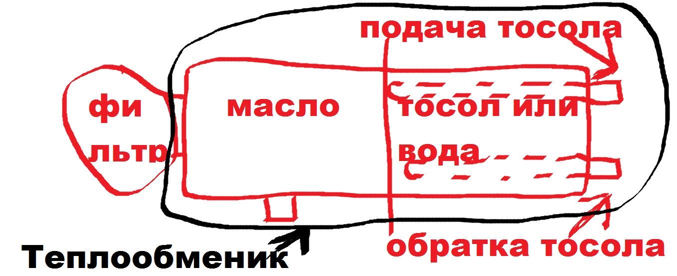 Сколько трубок можно заглушить на теплообменнике Пластинчатый теплообменник ЭТРА ЭТ-042с Бузулук