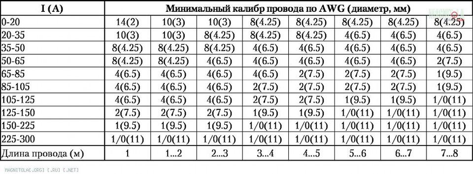 диаметр медной проволоки справочник