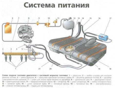Топливо подается из бака, установленного под днищем в районе заднего сиденья.  Топливный бак - стальной, состоит из...