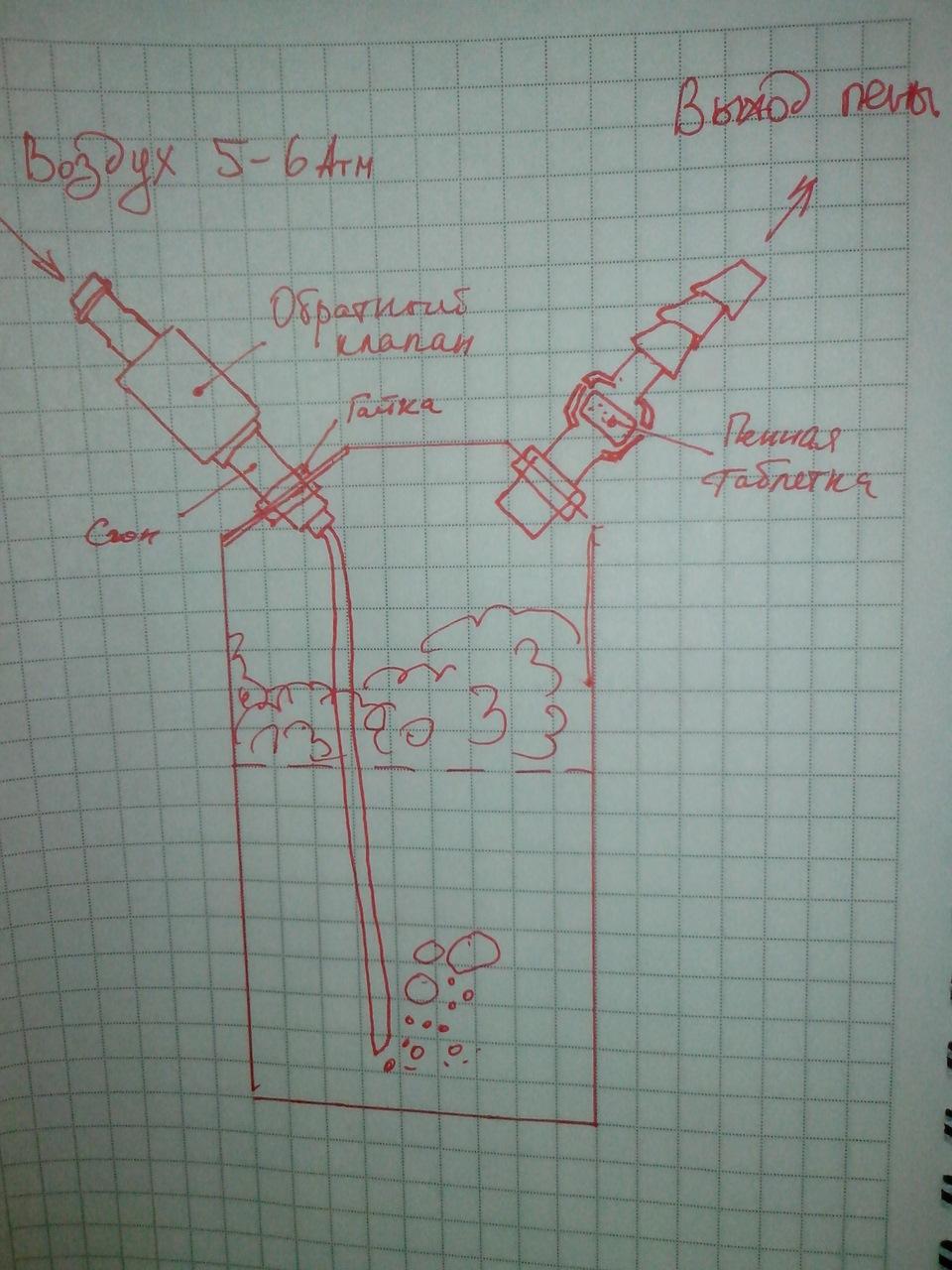 Как сделать пеногенератор для мойки фото 575