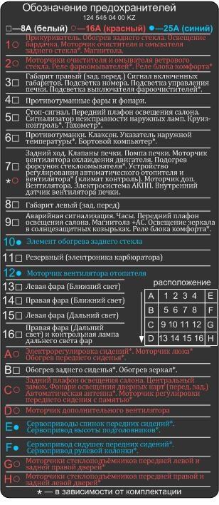 Предохранители W124 (ru)