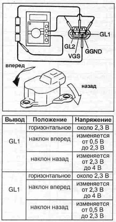 Схема проверки и показатели