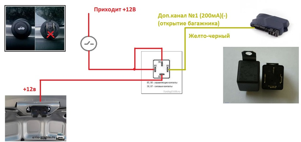 Схема открывания багажника лада гранта