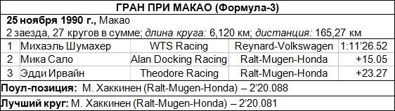 резултаты Гран При Макао Формулы-3 '90