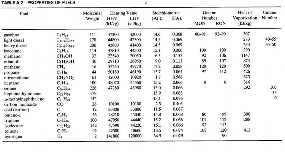 Химия топлива октановое число и как