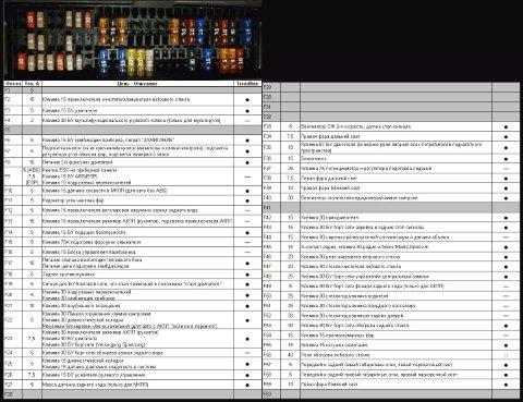 Список предохранителей с расшифровкой в комплектации Trendline.