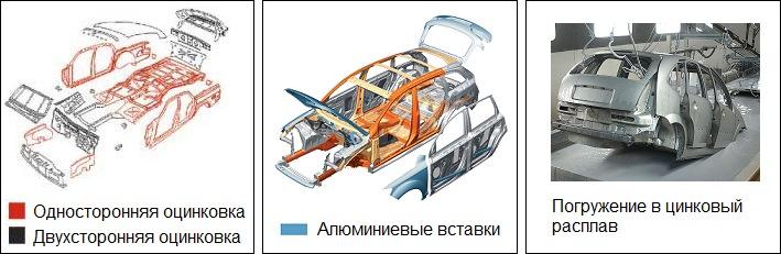Холодная оцинковка кузова автомобиля