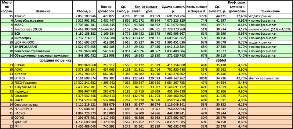 выпускаемое таблица выплат по осаго росгосстрах термобелья