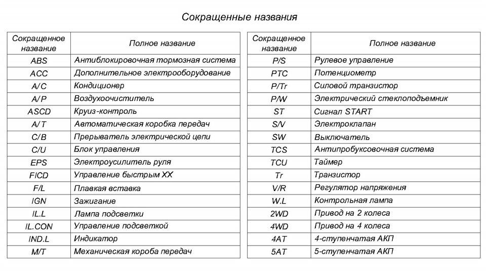 схемы предохранителей