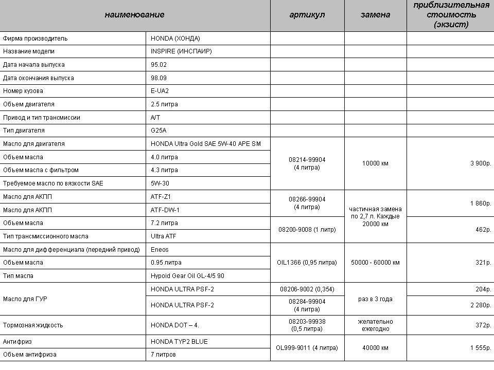 таблица масел и тех. жидкостей