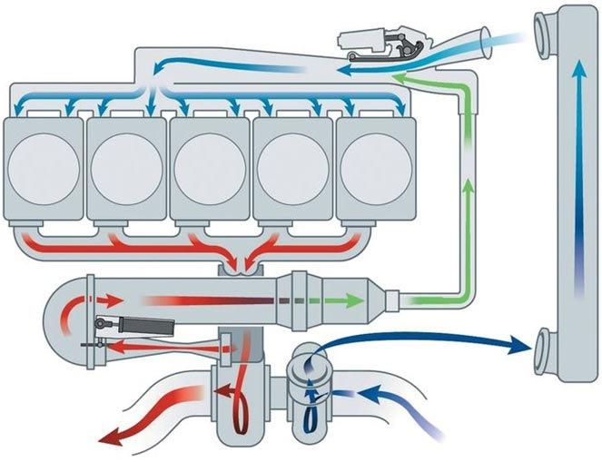 Схема EGR на турбодизиле