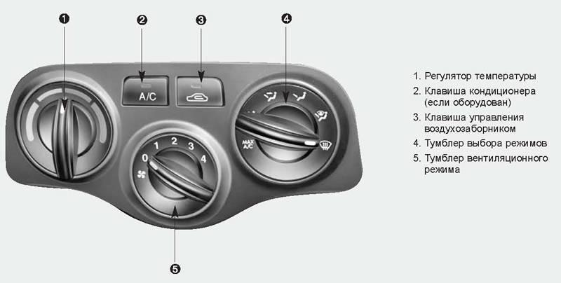 Отключается домашний кондиционер установка кондиционера хонда фит
