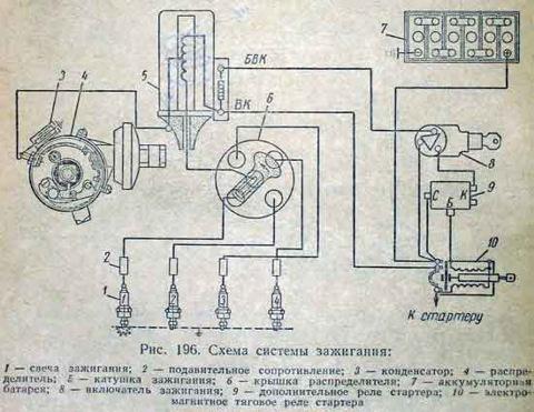 Ничего особенного.  Катушка подключена к плюсу через замок зажигания.  И к массе через контакты трамблера.