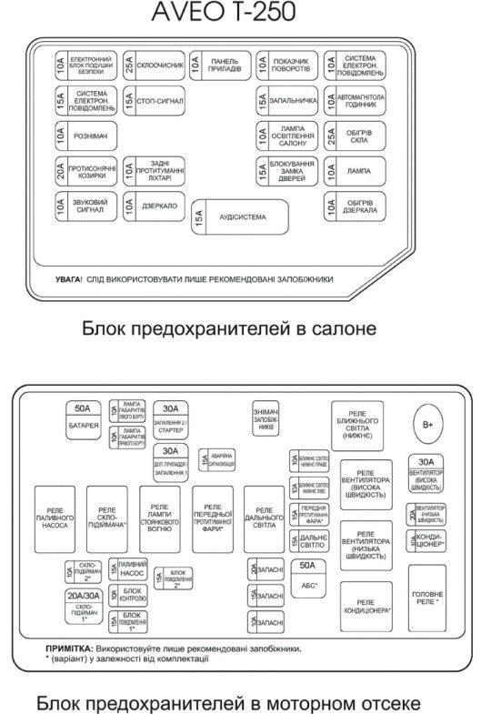 chevrolet spark блок предохранителей на русском языке