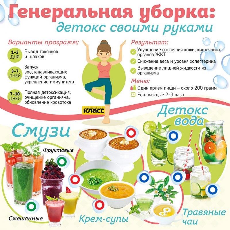 Детокс Диета Меню На 10 Дней. Детокс-диета: как провести генеральную уборку в организме