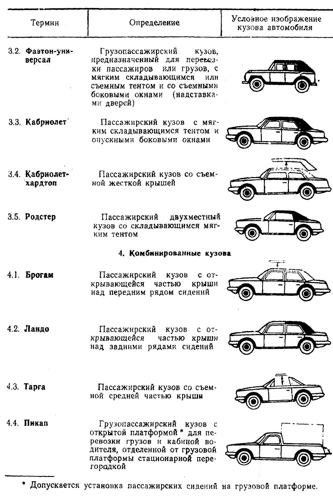 зеленые, типы кузовов легковых автомобилей с фото завершающем